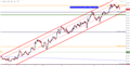 Gold Prices Are Testing the Bullish Channel