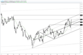 US Dollar Index Nearly Covers Channel in 2 Days