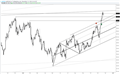 US Dollar Index Old Highs Should be Marked for Possible Support