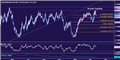 AUD/USD Technical Analysis: A Triple Top in the Works?