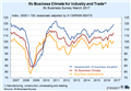 CESifo Group Munich - Ifo Business Climate Index Rises