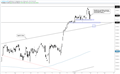 DAX Technical Outlook: Easy Come, Easy Go