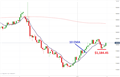 Gold Prices Rebound Ahead of FOMC Rate Decision