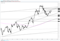 US Dollar Index – Good Show on this Channel