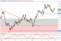 AUD/USD Aims for 77 Cents