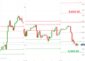 CAC 40 Retraces Early Gains