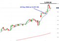 CAC 40 Uptrend Remains Supported
