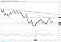 EUR/USD – When Do Range Conditions Give?
