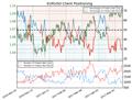 Euro Bullish as Traders are Short