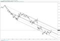 GBP/USD Preparing for Next Bull Leg