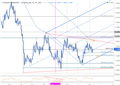 GBP/USD Technical Analysis: Reversal to Gather Pace