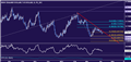 NZD/USD Technical Analysis: Next Leg of Down Trend Starting?