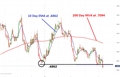 NZD/USD Trades to Yearly Lows on RBNZ News