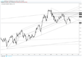 US Dollar Index Trendline; Can it Finally Break?