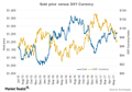What's the Correlation between the Dollar and Gold? - Market Realist