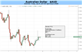 Australian Dollar Looks Trapped By Competing Influences