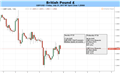 British Pound Falls as Inflation Disappoints, but Will GDP Revive the Trend?