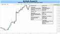 British Pound: Resistance at 1.30 to Come Under Further Pressure