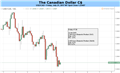 Canadian Dollar: Don't Fight The Trend