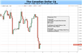 Canadian Dollar: Now it Would be a Surprise if Rates Were Left Unchanged