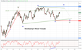 Crude Oil Prices Stuck in a Triangle Consolidation