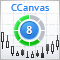 Developing custom indicators using CCanvas class