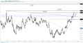 EURUSD Stretching into Resistance, Dampening Rosy Outlook