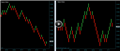Renko Day Trading System Indicators And Trade Setups
