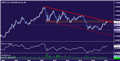 EUR/USD Technical Analysis: Long-Term Down Trend in the Balance