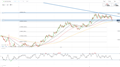 EUR/USD Weekly Technical Forecast: Potential Euro Set up for a Bearish Trend