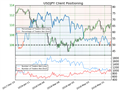 USDJPY Price Unclear Based on Mixed Sentiment