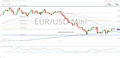 EUR Technical Analysis Overview: Short Term Euro Softness, Long Term Gain