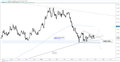 EUR/USD Weekly Technical Outlook - Euro Coiling Price Action is a Good Thing