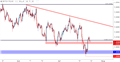 GBP/USD: The Cable Correction Continues After 1.3000 Bounce