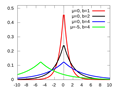 Laplace distribution - Wikipedia