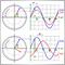 Теория адаптивных индикаторов и ее реализация в MQL5