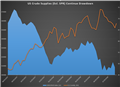 Crude Oil Price Forecast: Oil Rises For 5th Day on Huge Stockpile Drop
