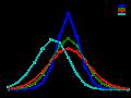 Skellam distribution - Wikipedia