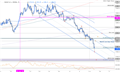 XAU/USD Price Analysis: Gold Plummets into Downtrend Support
