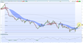 Sterling (GBP) Weekly Technical Outlook: Taking a Post-Rally Breather