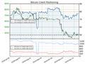 Stronger Bitcoin-Bearish: Most Traders Stay Net-Long