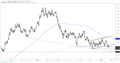 EURUSD Weekly Technical Forecast: Euro Flirting with Support Break