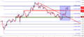 GBPUSD: Cable Pulls Back From Fibonacci Resistance After FOMC Minutes