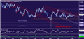 AUD/USD Technical Analysis: Triangle Setup May Set Stage for Drop