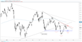 DAX 30 Technical Outlook – Turn from Resistance Has Support Back in Focus