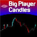 Indicador técnico Big Player Candles