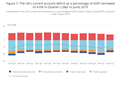 Balance of payments, UK - Office for National Statistics