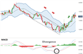 Bollinger Bands® and MACD Strategy