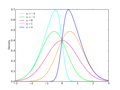 Skew normal distribution - Wikipedia