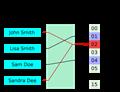 Hashfunktion – Wikipedia